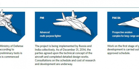 New Russian Strategic Bomber May Takeoff Sooner