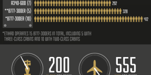 Etihad Airways Fleet Infographic