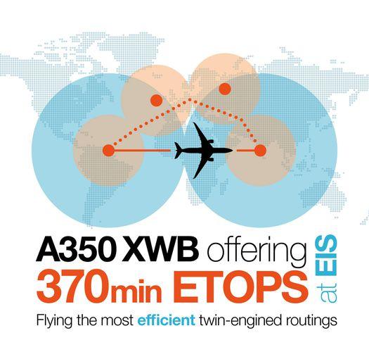 A350 XWB ETOPS