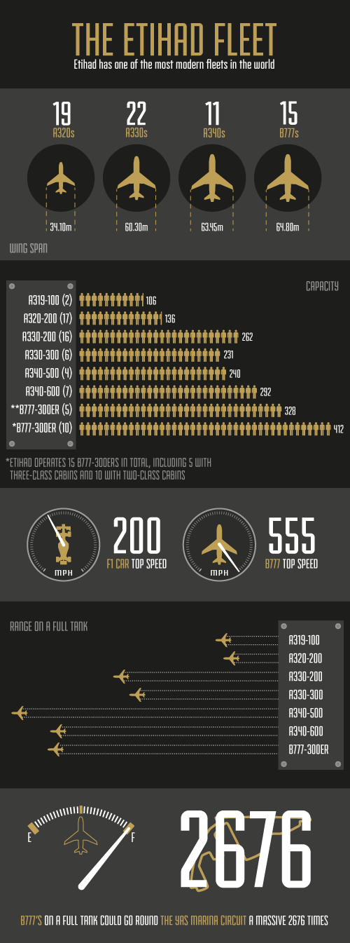 Infographic Etihad Fleet